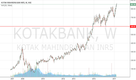 KOTAKBANK: kotak bank- very bullish