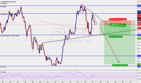 USDJPY: USD/JPY MONTHLY Short/Bearish Trend. Correction or recession?