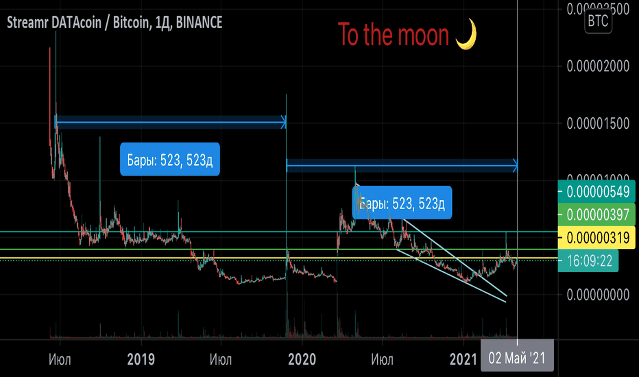 streamr btc tradingview btc vs usd