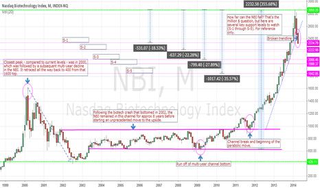 NBI: How far can the NBI fall?