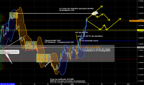 GBPUSD: Plan H4 GBP USD S32