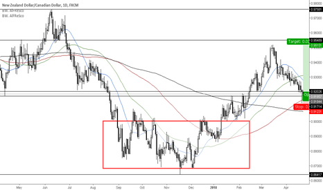 NZDCAD: Pin bar reversal for trend continuation