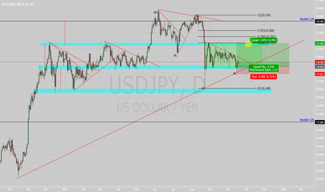 USDJPY: USDJPY Long bias