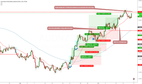 AUDNZD: Looking to add two positions to our current AUDNZD 4 hour Trade