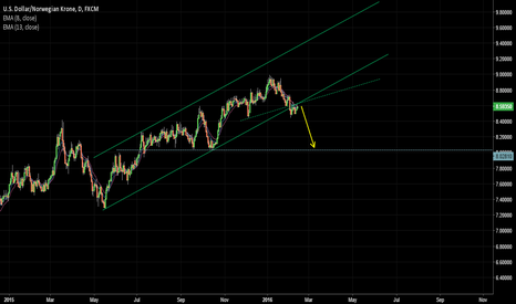 USDNOK: USD/NOK sell setup