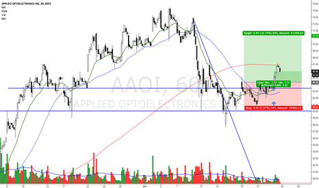 AAOI: AAOI breakout reversal from support