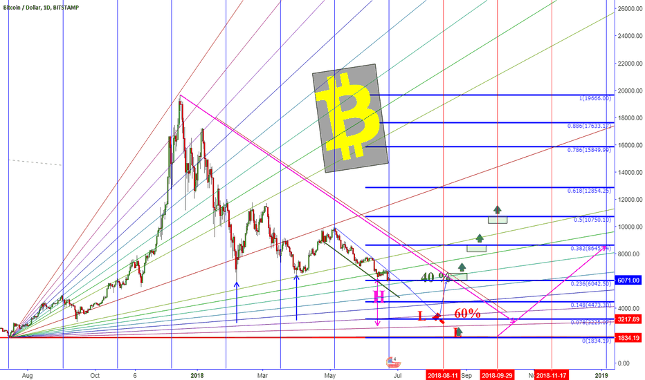 BTCUSD: What You need to know if BTC Breakdown?