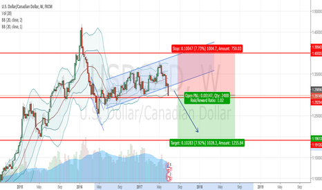 USDCAD: USDCAD - Short Weekly channel break