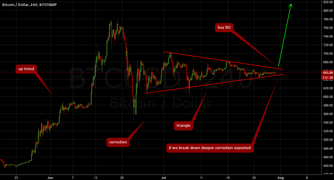 BTCUSD: Ready for another breakout