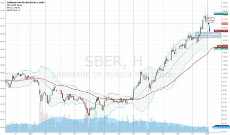 SBER: Сбербанк - перекуплен. потенциал падения по ТА -8% цель 156р