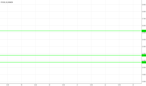 ETCUSD: How To scalping 30 min with candles
