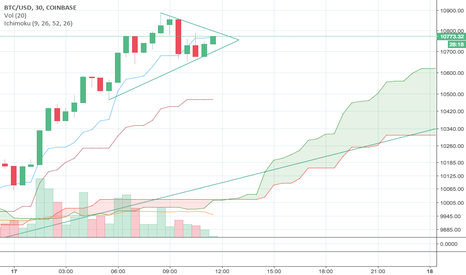 BTCUSD: BTC Breakout short term