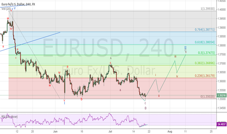 EURUSD: expanding flat in play
