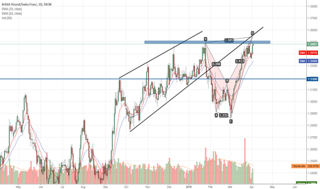 GBPCHF: Opportunity to short