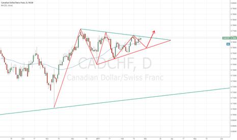 CADCHF: Bullish symmetrical triangle