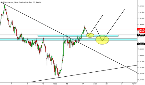 GBPNZD: compra