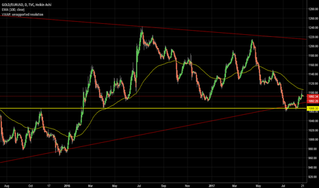 GOLD/EURUSD: Long Gold in Euros
