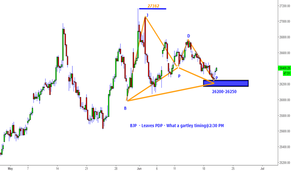 BANKNIFTY: Bank Nifty-BJP Calls Gartley Alliance- What a timing@14:30 Hrs!