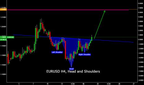 EURUSD: EURUSD H4, Head and Shoulders
