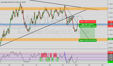 AUDUSD: $ strength over Aussi