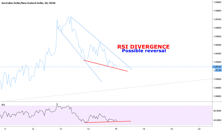 AUDNZD: RSI Divergence Possible Reversal - LONG