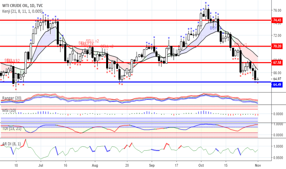USOIL: Oil market: Arabia is gaining traction, the USA - inventories