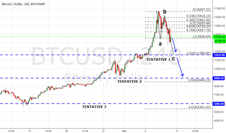 BTCUSD: FIBO EXTENSIONS ANALYSIS FOR BUYBACK.(LONG AREAS)
