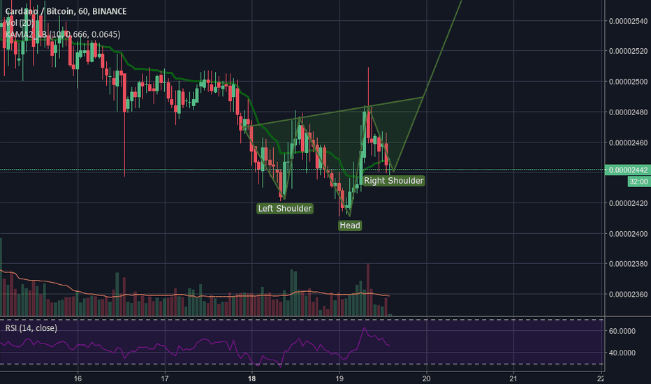 ADABTC: Inverte H&S time to recover?