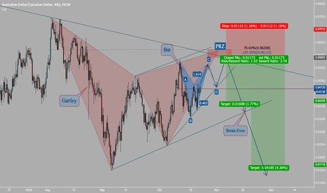 AUDCAD: Potential Reversal Zone @ AUD/CAD