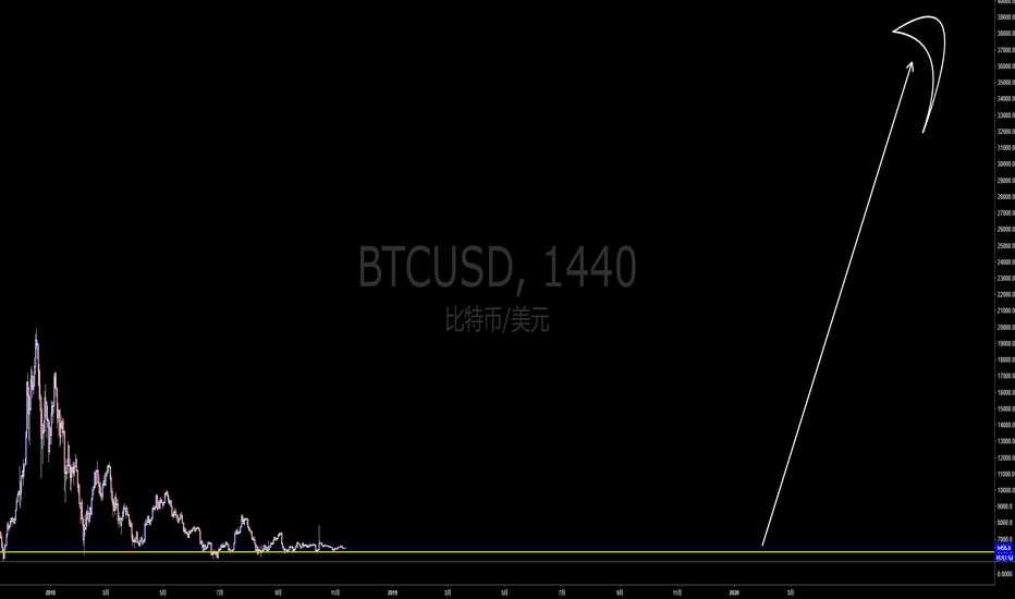 BTCUSD: BTC娱乐篇---to the moon