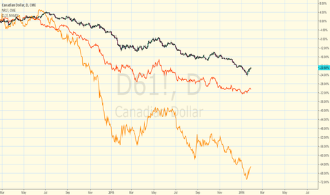 D61!: Correlation NOK CAD and WTI crude