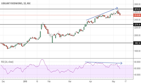JUBLFOOD: Jubilant Foodworks  - Time for Profit Booking ?