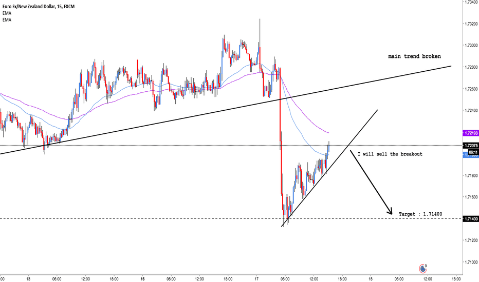 EURNZD: EUR/NZD: Selling the breakout