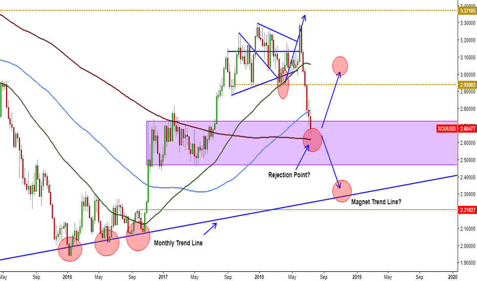 XCUUSD: COPPER No longer lovers?