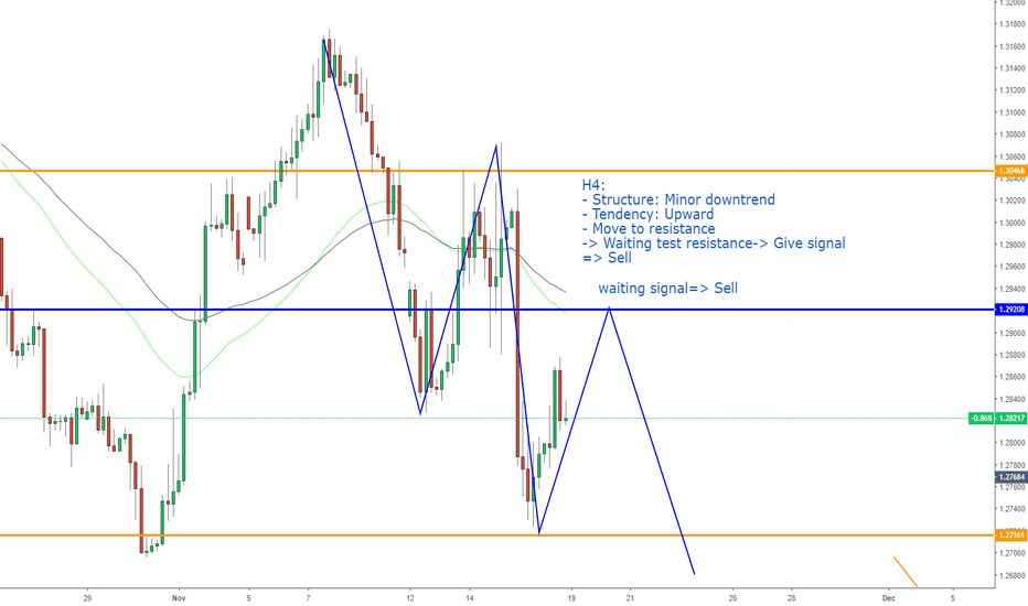 GBPUSD: GBPUSD, Multiple Time Frame Analysis !