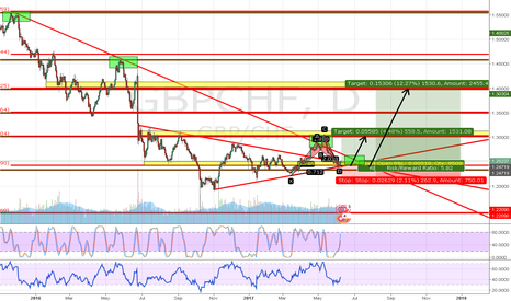 GBPCHF: GBPCHF - 1000+ PIPS POSSIBILITY LONG