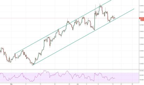EURGBP: EUR/GBP Long 4 hr Chart