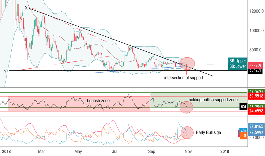 BTCUSD: Early Signs of Nice Support Validation for BTC