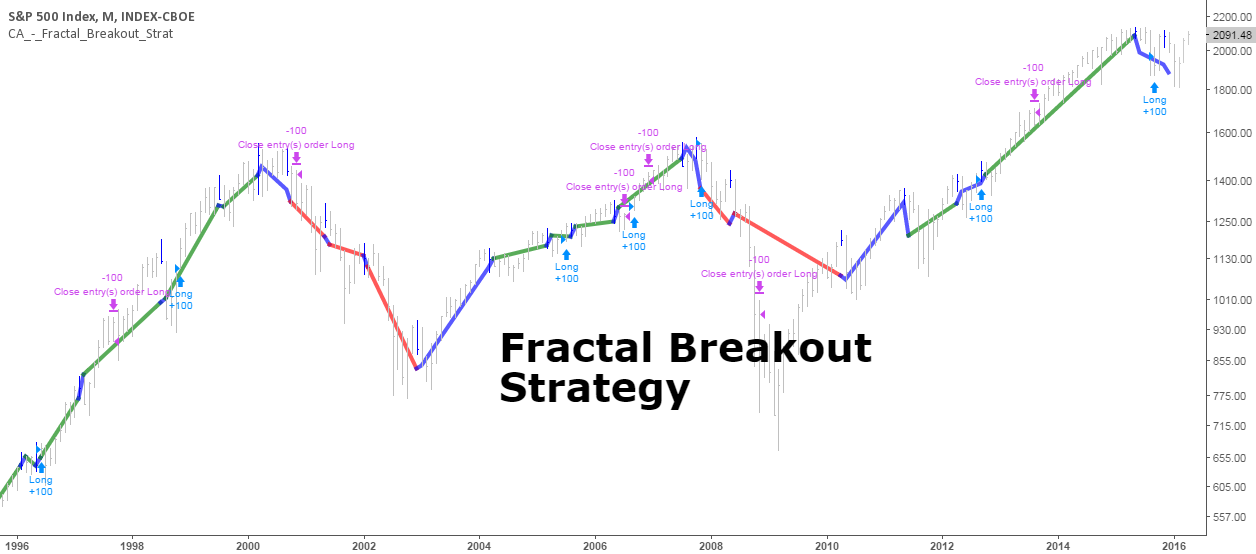 Fractal breakout forex strategy
