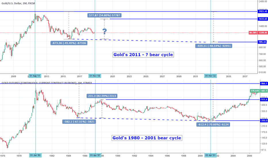 XAUUSD: Is Gold inside a super bear cycle?