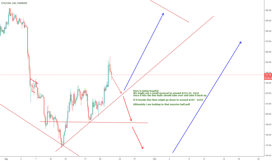 ETHUSD: ETHUSD LONG OR SHORT :) my thoughts