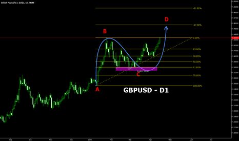 GBPUSD: GU possible to reach 1.45000