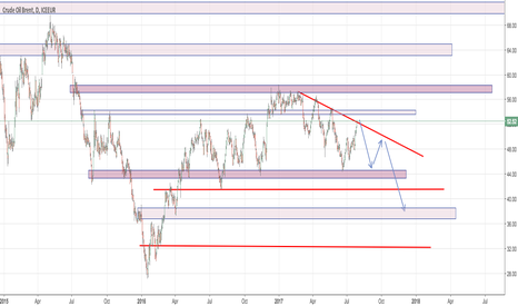 CB1!: Crude Oil Short Scenario with zones