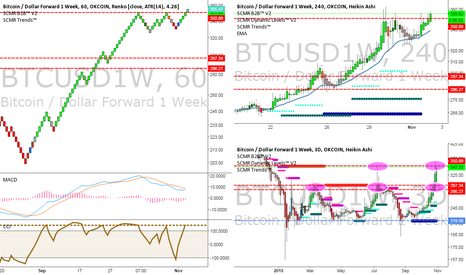 BTCUSD1W: Updated btc chart