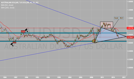AUDUSD: Analysis - AUD/USD - Weekly