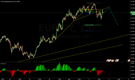 EURJPY: wait for the pull back