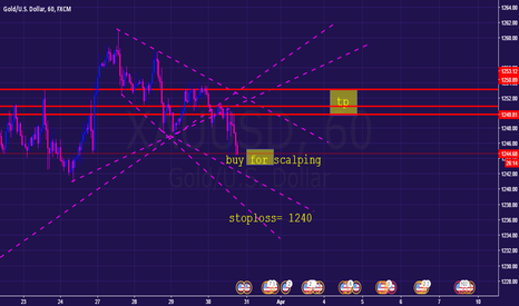 XAUUSD: gold scalping