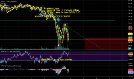 BTCUSD: 15 min- Very bull maybe 510 ?
