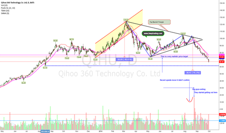 QIHU: Follow Up Previous Post (This could get uglier) beware a bounce