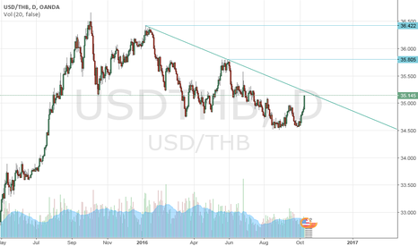 USDTHB: Buy usd/thb 35.00 add through 35.20 , stop below 34.90